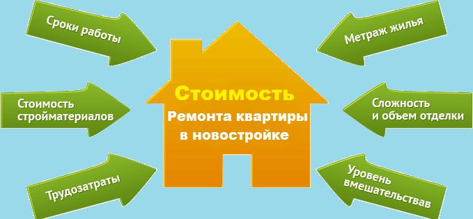 Цены на ремонт квартир в новостройке