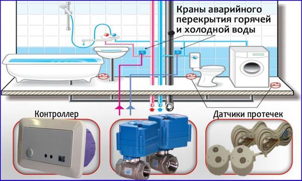 установка ссистемы от протечек воды